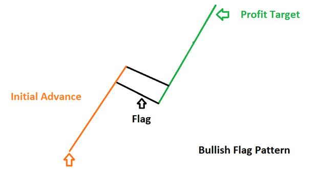 Learn_Forex_Trading_the_Bull_Flag_Pattern_body_Picture_2.png, Learn Forex: Trading the Bull Flag Pattern