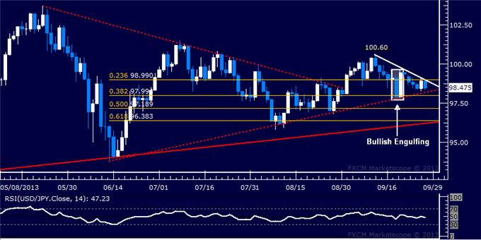 dailyclassics_usd-jpy_1_body_Picture_4.png, Forex: USD/JPY Technical Analysis – Looking for Triangle Break