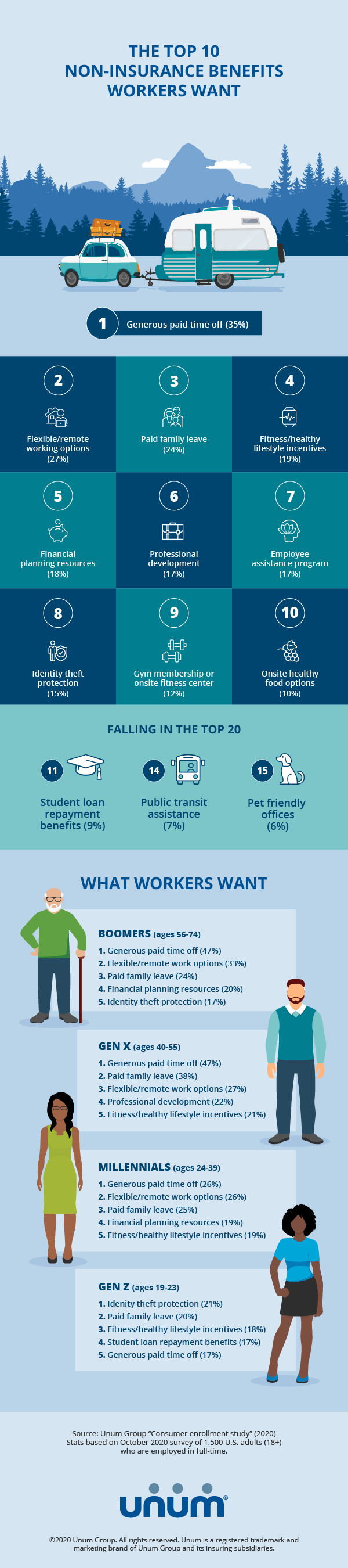 From pet-friendly offices to paid family leave, U.S. workers rank the top non-insurance benefits they want from their employers.