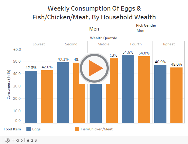 Weekly Consumption Of Eggs & Fish/Chicken/Meat, By Household Wealth