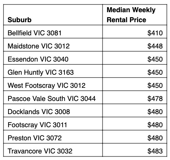 Table: Cheapest rent 10km from Melbourne.