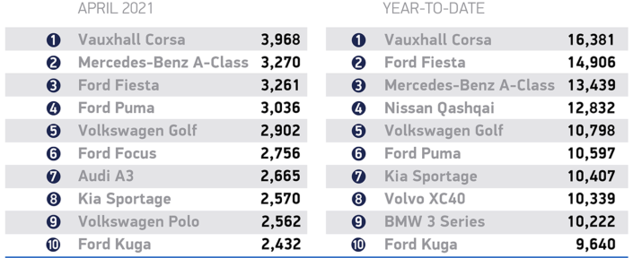 Best Selling cars. Image: SMMT