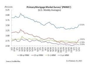 Mortgage Rates Trending Higher