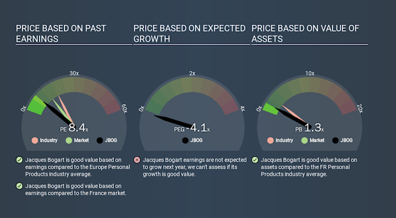 ENXTPA:JBOG Price Estimation Relative to Market, March 15th 2020
