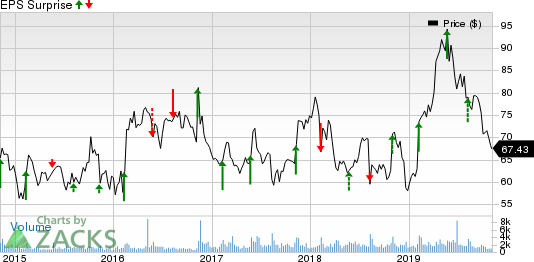 Viasat Inc. Price and EPS Surprise