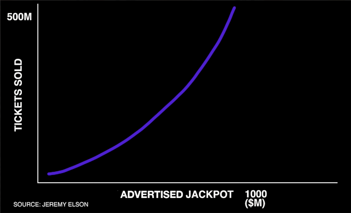As advertised jackpots increase in size, ticket sales generally increase exponentially, as seen here with historical Powerball data.A record 635,103,137 tickets were sold for the record $1.58 billion Powerball jackpot drawing in 2016.