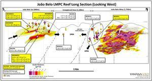 João Belo Sul and João Belo Mine Long Section (Looking West) Highlighting Recent Drilling Results-LMPC Reef.