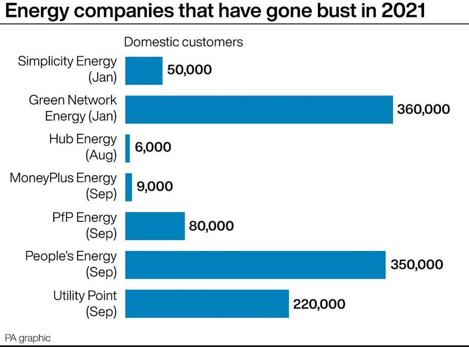 Energy companies that have gone bust in 2021 (PA Graphics) (PA Graphics)