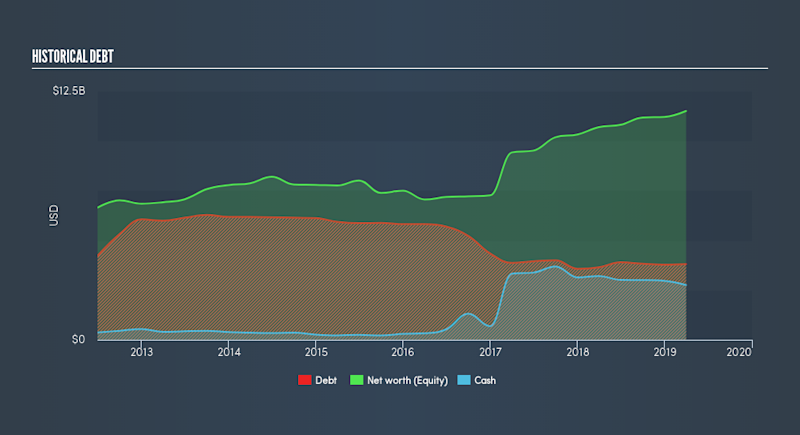 NYSE:APD Historical Debt, June 13th 2019