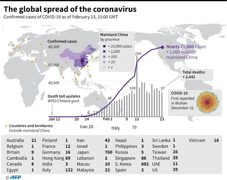 Countries and territories with confirmed COVID-19 cases, as of February 23, 1500 GMT