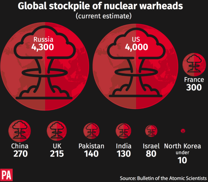 <em>North Korea's nuclear capabilities pale in comparison to the United States (PA)</em>