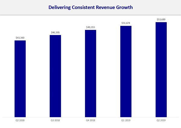 NDEV:12th Consecutive Quarters of Sequential Increase in Revenue