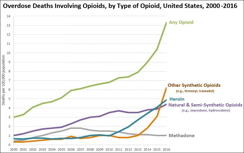 Opioid-related deaths have drastically increased since 2000. (Graph: CDC)