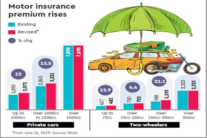 Motor insurance, Irdai, Bajaj Allianz General Insurance, Electric vehicles, long term premiums