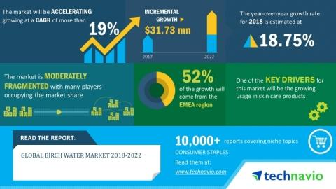 Birch Water Market 2018-2022 | Evolving Opportunities with BelSeva and Nature on Tap | Technavio