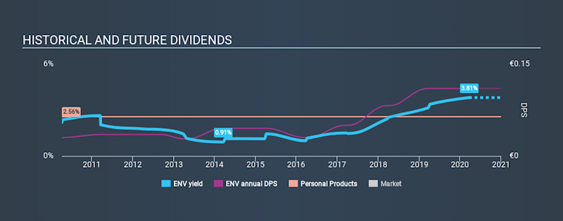 BIT:ENV Historical Dividend Yield, March 21st 2020