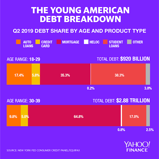 The average breakdown of debt that a millennial consumer holds on average in America. (Graphic: David Foster/Yahoo Finance)