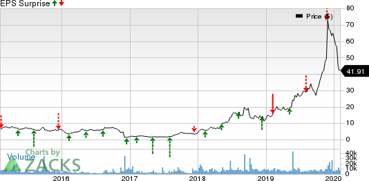 Arrowhead Pharmaceuticals, Inc. Price and EPS Surprise