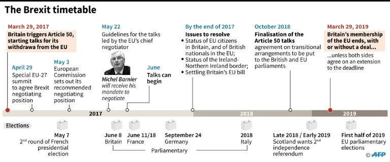 Britain voted to leave the EU in a June 2016 referendum