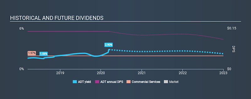 NYSE:ADT Historical Dividend Yield, March 13th 2020
