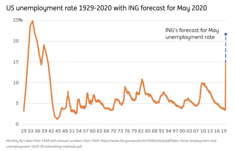 The unemployment rate in May is expected to be north of 19%, the highest level seen in the U.S. since the Great Depression and more than double anything seen in the post-World War II era. (Source: ING)