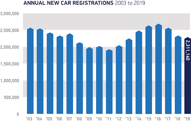Annual new car registrations 2003-2019. Chart: Society of Motor Manufacturers and Traders (SMMT)