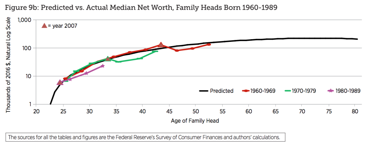 Predicted vs. Actual Median Net Worth, Family Heads Born 1960–1989. Federal Reserve Bank of St. Louis