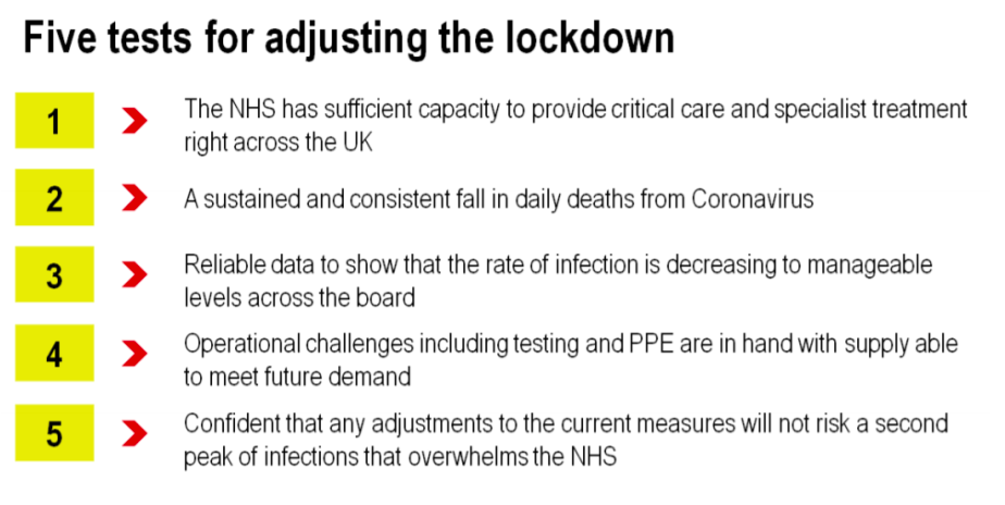 The government has changed the wording to the fifth test on when lockdown restrictions should be lifted. (Gov.uk)