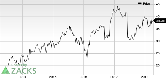 HD Supply Holdings, Inc. Price