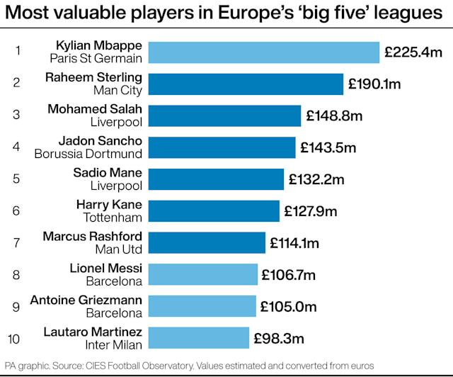 English and Premier League players dominate the CIES transfer value estimates (PA graphic)