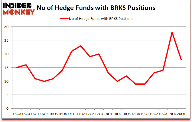 Is BRKS A Good Stock To Buy?