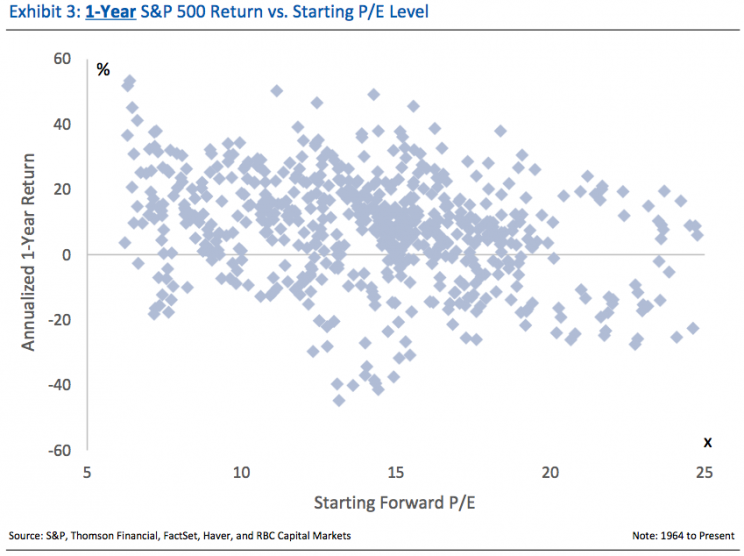 P/E is a terrible indicator of short-term returns.