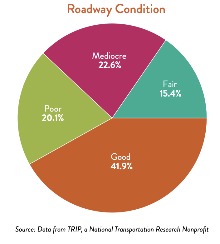 America's roads are not in great condition. (Chart: ACSE)