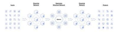 Chainlink Price Feeds ensure that smart contract applications on Optimistic Ethereum have direct access to decentralized, high-quality market data.