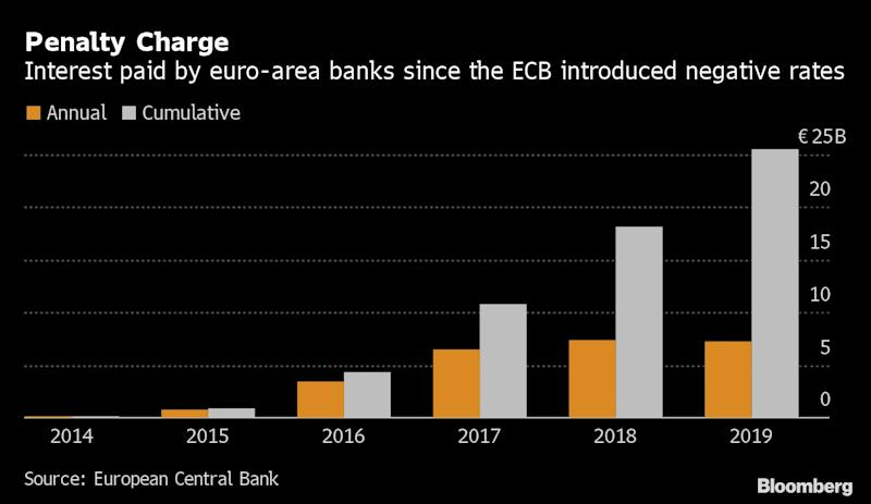Deutsche Bank Chief Says ECB Missed Exit From Negative Rates