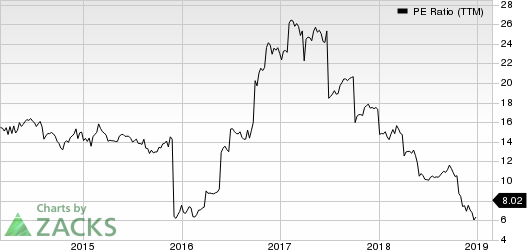 DXC Technology Company. PE Ratio (TTM)