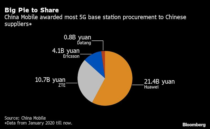 Shunned by U.S., Huawei Winning China's $170 Billion 5G Race