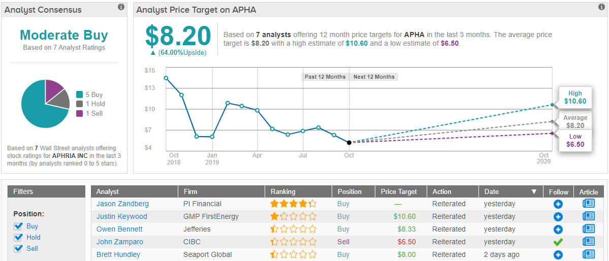 Aphria APHA price target