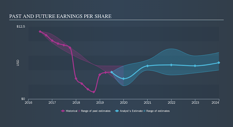 NasdaqGS:GILD Past and Future Earnings, October 1st 2019