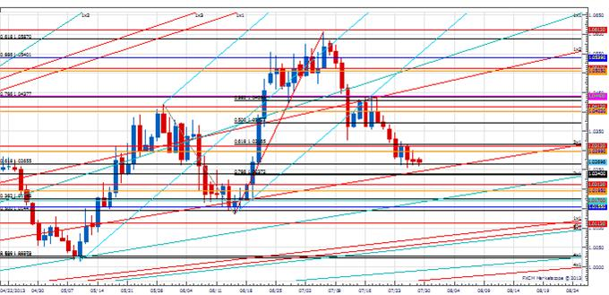 Range_CAD_body_Picture_2.png, Analysis: USD/CAD Breakout?