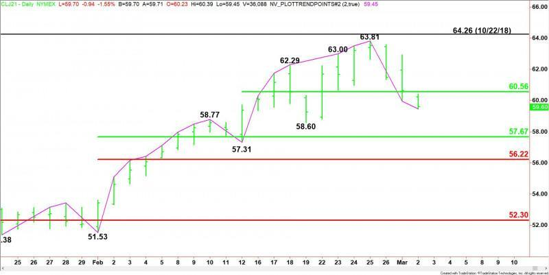 Daily April WTI Crude Oil