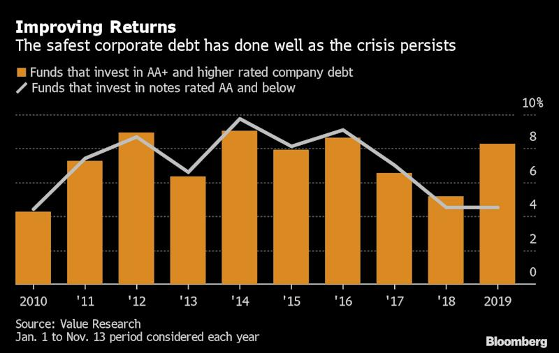 A Huge Gap in Returns Is Opening Up in India's Credit Market