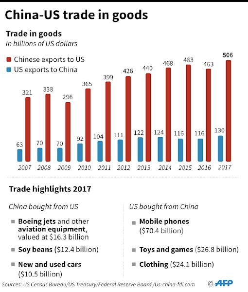 US President Donald Trump has unveiled plans to impose tariffs on an additional $200 billion worth of Chinese goods, on top of an already announced $50 billion tranche (AFP Photo/Gal ROMA)