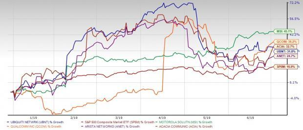 5 Telecom Stocks Expected to Beat the Market in 2H & Beyond