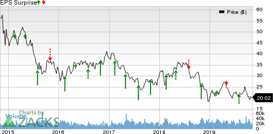 Noble Energy Inc. Price and EPS Surprise