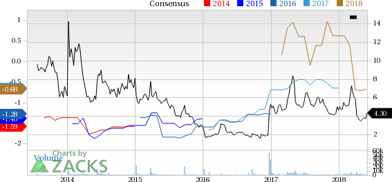 Conatus Pharmaceuticals (CNAT) reported earnings 30 days ago. What's next for the stock? We take a look at earnings estimates for some clues.