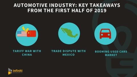 How has the Automotive Industry Fared in the First Half of 2019? Infiniti Reveals the Key Trends and Takeaways for Automakers