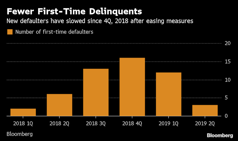 Surprise Consequence of Trade War Is Likely Fewer Defaulters in China