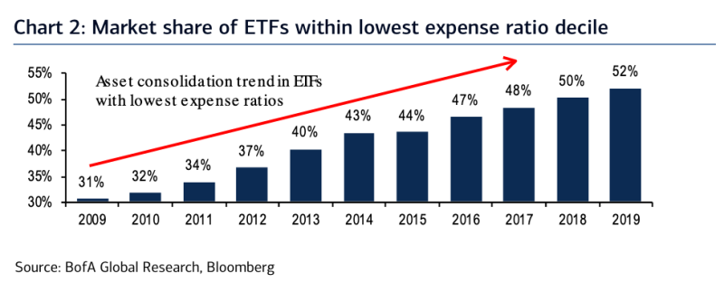 The lower the cost of an ETF, the more assets that fund is collecting. (Source: Bank of America Global Research)