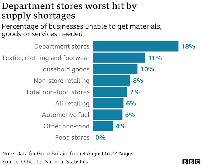 Graph showing sectors worst hit by shortages